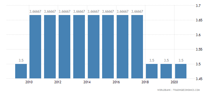 guyana cpia economic management cluster average 1 low to 6 high wb data