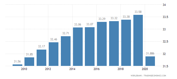 guyana employees industry male percent of male employment wb data