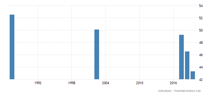 guyana employment to population ratio 15 total percent national estimate wb data