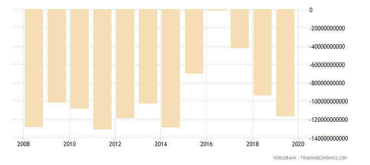 guyana external balance on goods and services current lcu wb data
