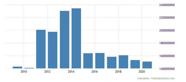 guyana external debt stocks total dod us dollar wb data