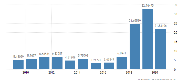 guyana foreign direct investment net inflows percent of gdp wb data