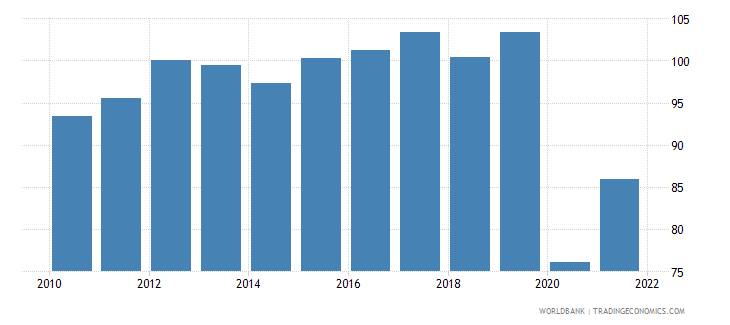 guyana gdp deflator linked series base year varies by country wb data