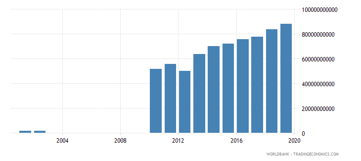 guyana general government final consumption expenditure constant lcu wb data