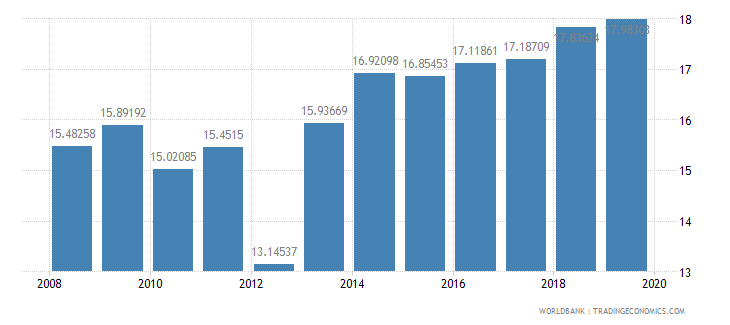 guyana general government final consumption expenditure percent of gdp wb data