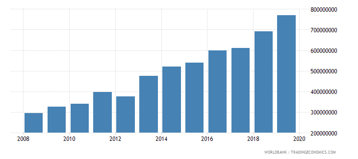 guyana general government final consumption expenditure us dollar wb data