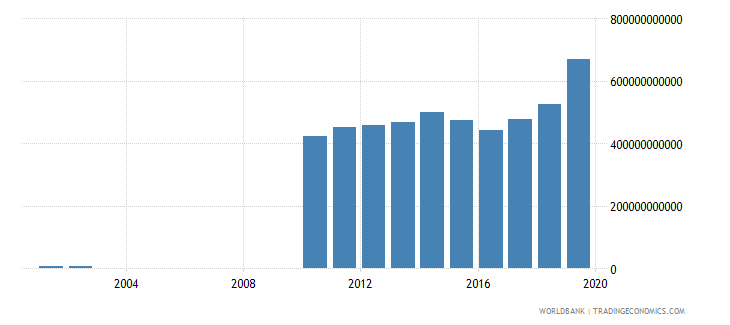 guyana gross national expenditure constant lcu wb data