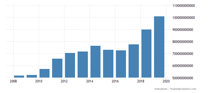 guyana gross national expenditure current lcu wb data