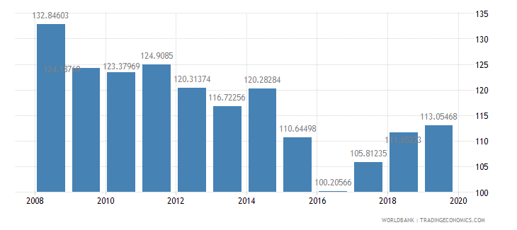 guyana gross national expenditure percent of gdp wb data