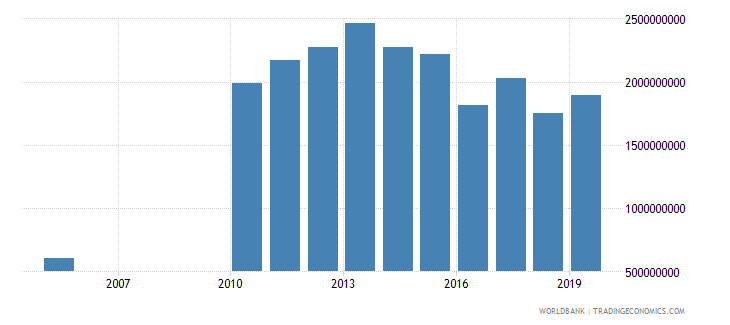 guyana household final consumption expenditure constant 2000 us dollar wb data