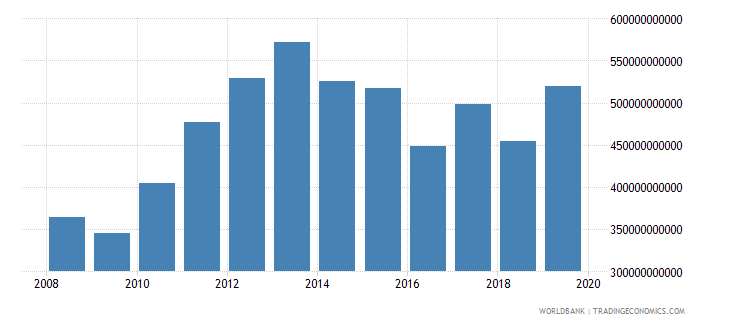guyana household final consumption expenditure current lcu wb data