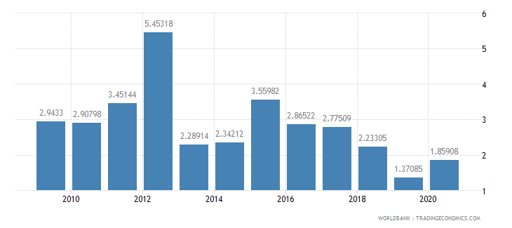 guyana ict goods imports percent total goods imports wb data