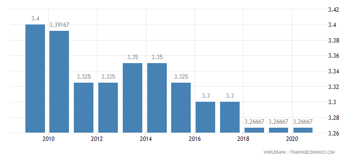 guyana ida resource allocation index 1 low to 6 high wb data
