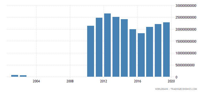 guyana imports of goods and services constant lcu wb data
