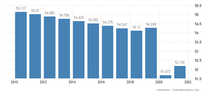 guyana labor participation rate total percent of total population ages 15 plus  wb data