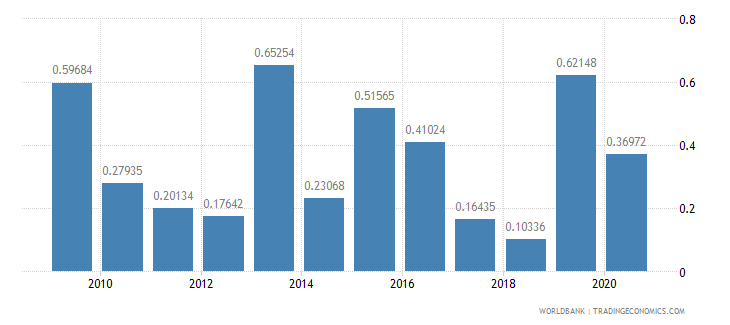 guyana merchandise exports to developing economies in south asia percent of total merchandise exports wb data