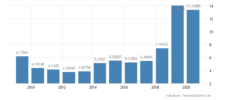 guyana merchandise exports to developing economies outside region percent of total merchandise exports wb data