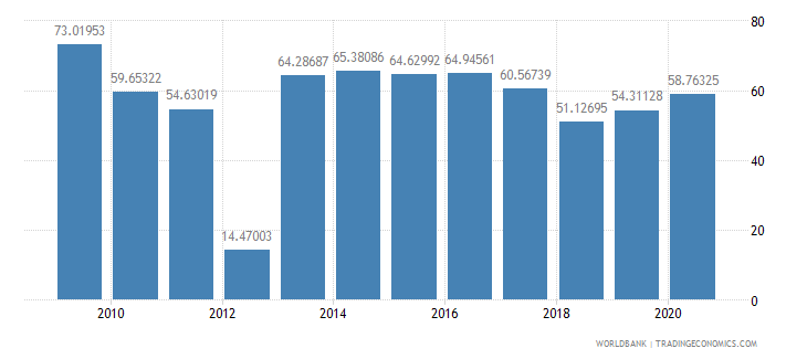 guyana multilateral debt service percent of public and publicly guaranteed debt service wb data