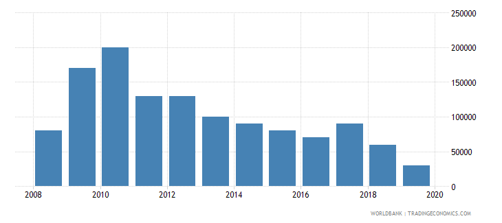 guyana net bilateral aid flows from dac donors finland us dollar wb data