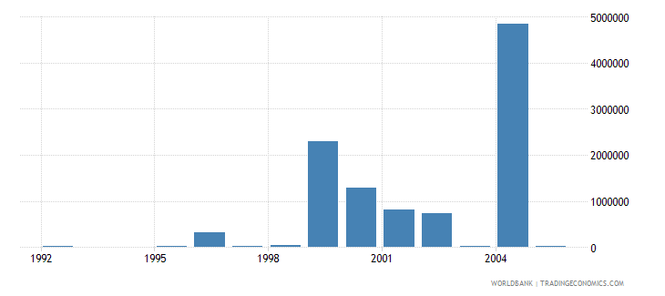 guyana net bilateral aid flows from dac donors netherlands us dollar wb data