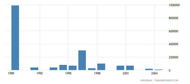 guyana net bilateral aid flows from dac donors sweden us dollar wb data