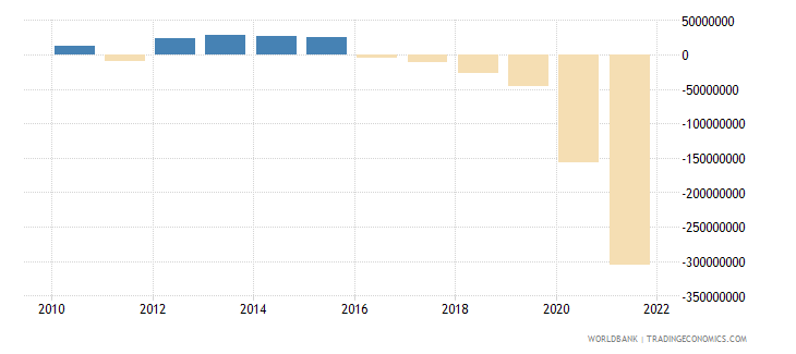 guyana net income from abroad us dollar wb data