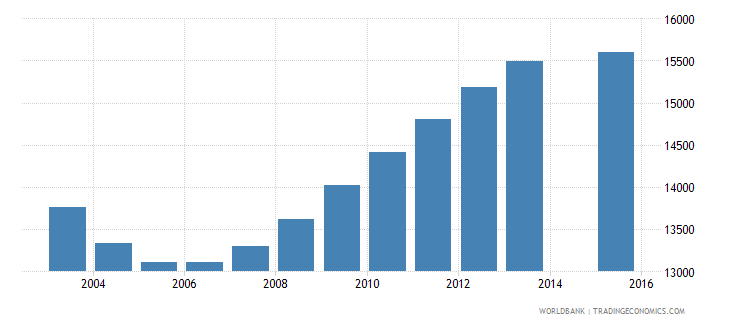 guyana population age 15 total wb data
