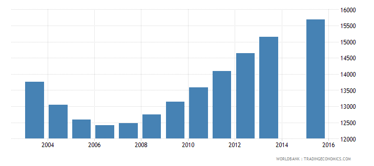 guyana population age 16 total wb data