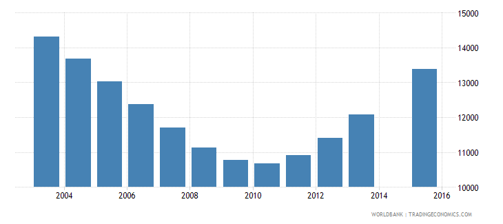 guyana population age 20 total wb data