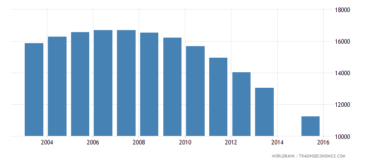 guyana population age 7 total wb data