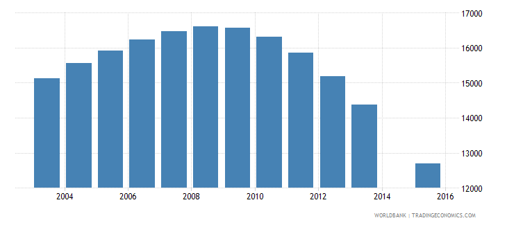 guyana population age 9 total wb data