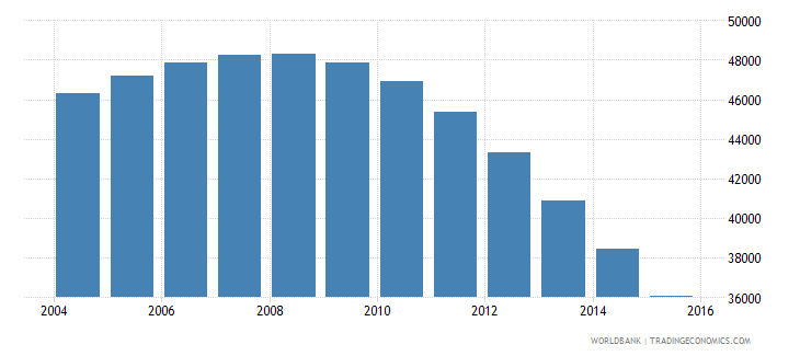 guyana population ages 6 11 female wb data