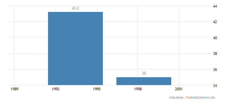 guyana poverty headcount ratio at national poverty line percent of population wb data