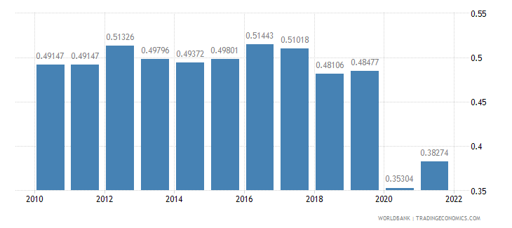 guyana ppp conversion factor gdp to market exchange rate ratio wb data