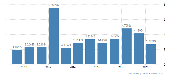 guyana public and publicly guaranteed debt service percent of exports excluding workers remittances wb data