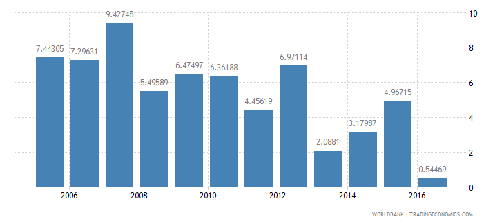 guyana services etc  value added annual percent growth wb data