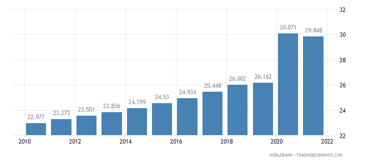 guyana unemployment youth total percent of total labor force ages 15 24 wb data