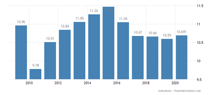 haiti employees industry male percent of male employment wb data