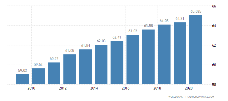 haiti employment in services percent of total employment wb data