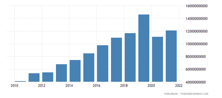 haiti exports of goods and services current lcu wb data
