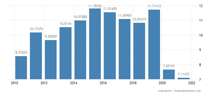 haiti exports of goods and services percent of gdp wb data