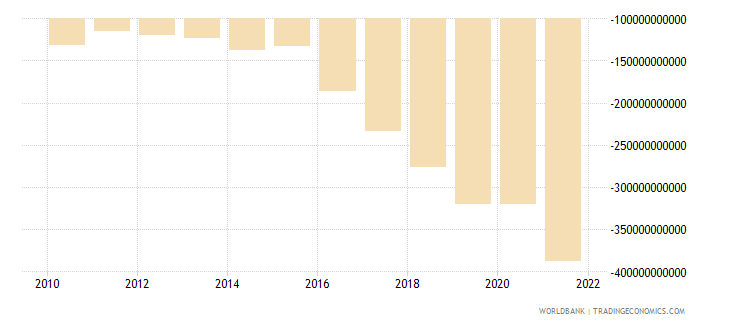 haiti external balance on goods and services current lcu wb data