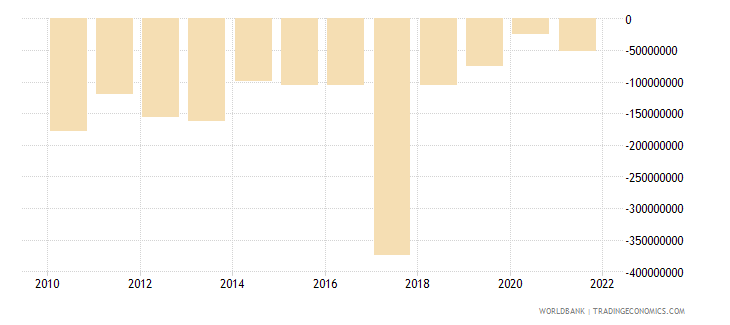 haiti foreign direct investment net bop us dollar wb data