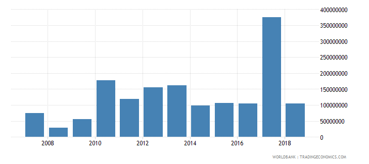 haiti foreign direct investment net inflows in reporting economy drs us dollar wb data