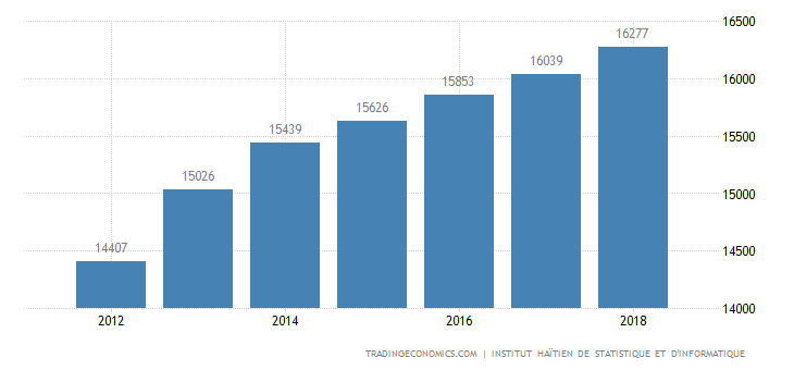 Haiti GDP Constant Prices