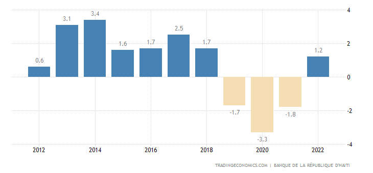 Haiti GDP Annual Growth Rate