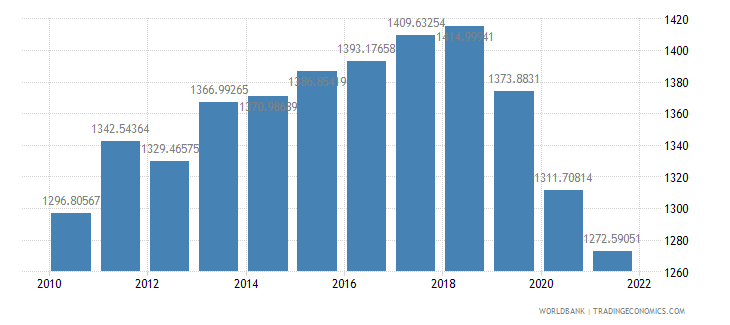 haiti gdp per capita constant 2000 us dollar wb data