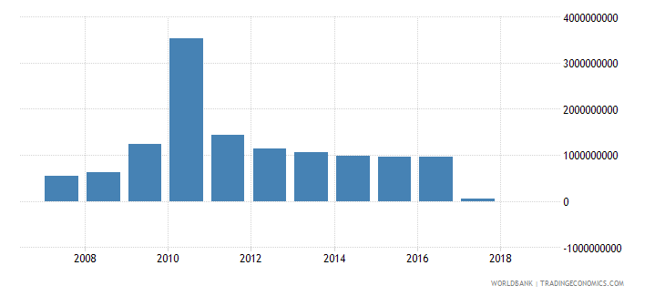haiti grants excluding technical cooperation us dollar wb data