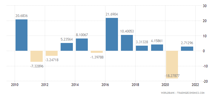 haiti imports of goods and services annual percent growth wb data