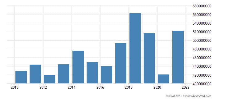 haiti imports of goods and services bop us dollar wb data